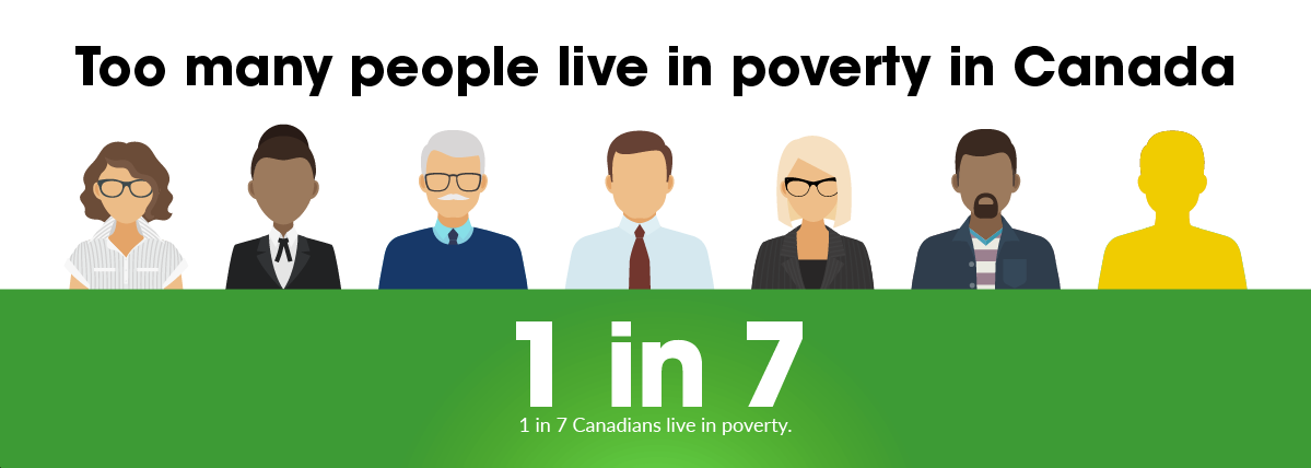 1 in 7 Canadians live in poverty.
