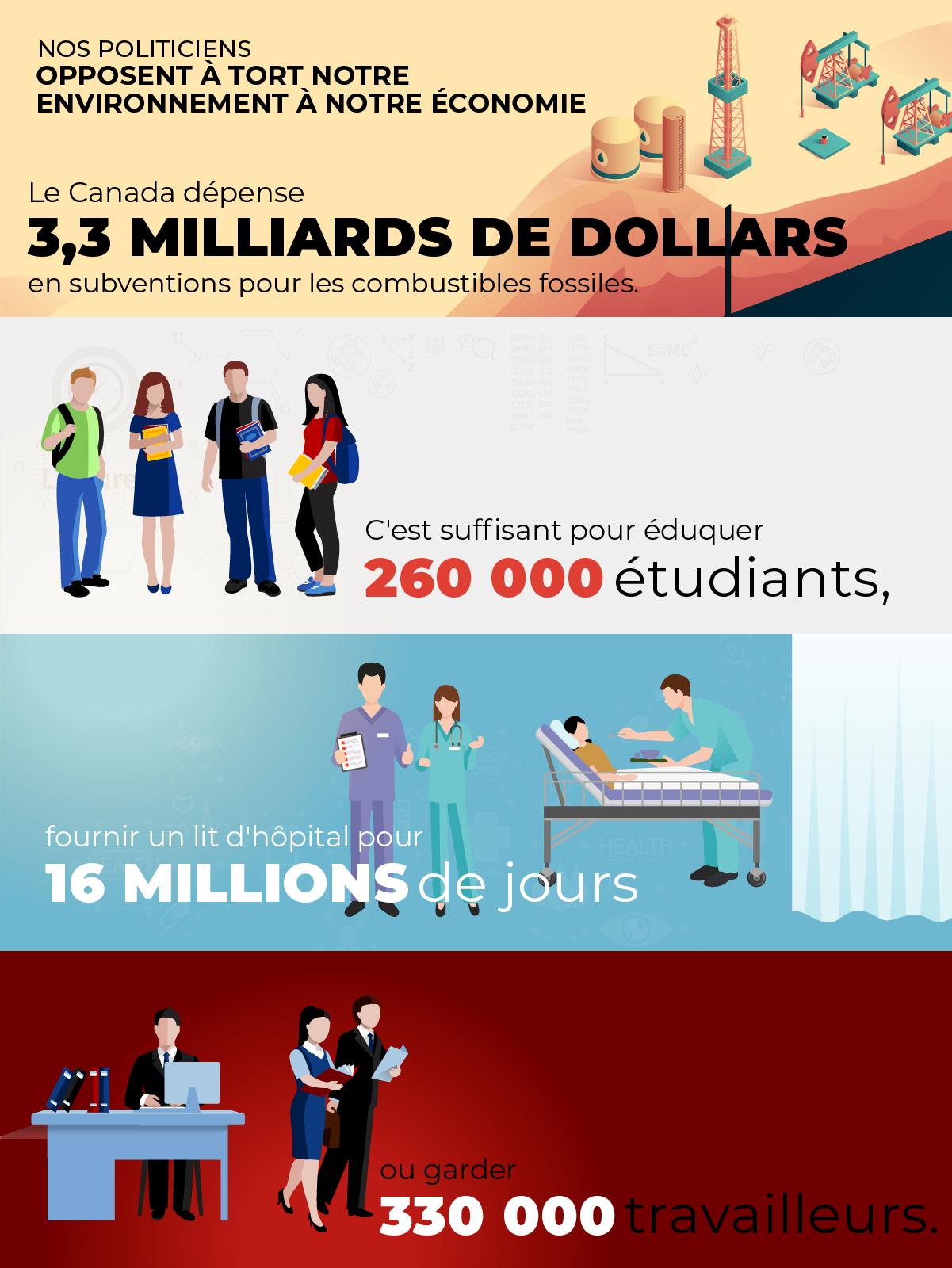 Le Canada dépense 3,3 milliards de dollars en subventions pour les combustibles fossiles. C'est suffisant pour éduquer 260 000 étudiants, fournir un lit d'hôpital pour 16 millions de jours ou garder 330 000 travailleurs.